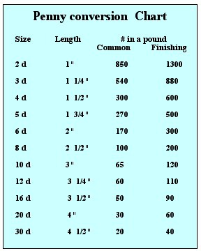 Nail and screw sizes nail and screw size charts greentooth Image collections