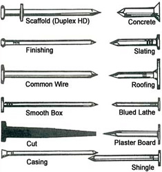 Nail and screw sizes click to enlarge nail and screw charts greentooth Image collections